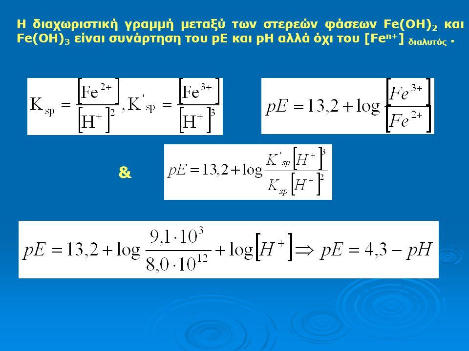 Η διαχωριστική γραμμή μεταξύ των στερεών φάσεων Fe(OH)2 και Fe(OH)3 είναι συνάρτηση του pE και pH αλλά όχι του [Fen+] διαλυτός .